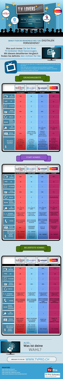 Mega Abo Vergleich Cablecom, Sunrise, Swisscom und Quickline